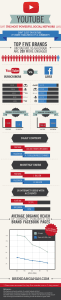 YouTube vs Facebook Infographic