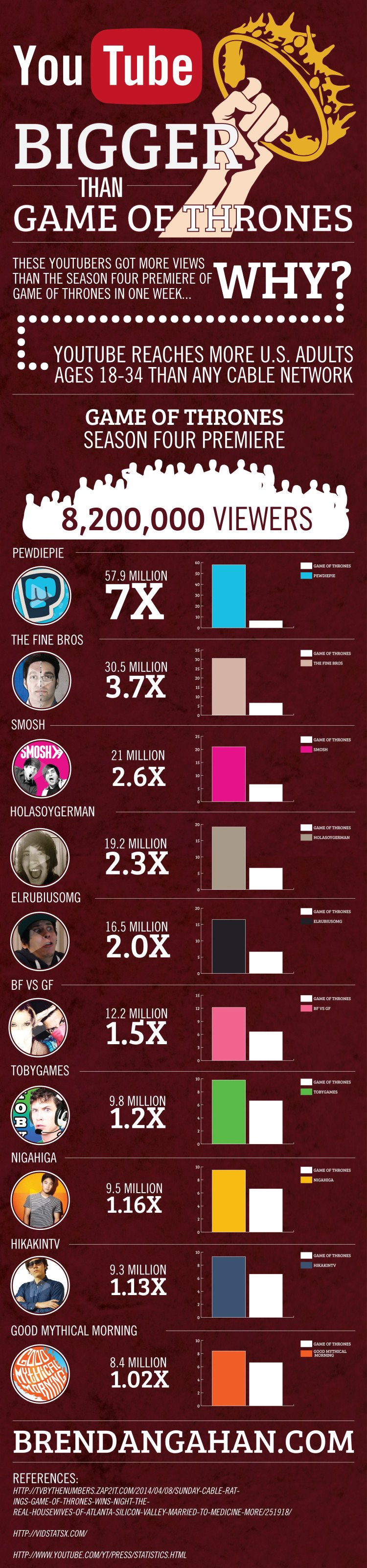 Game of Thrones vs YouTubers Infographic