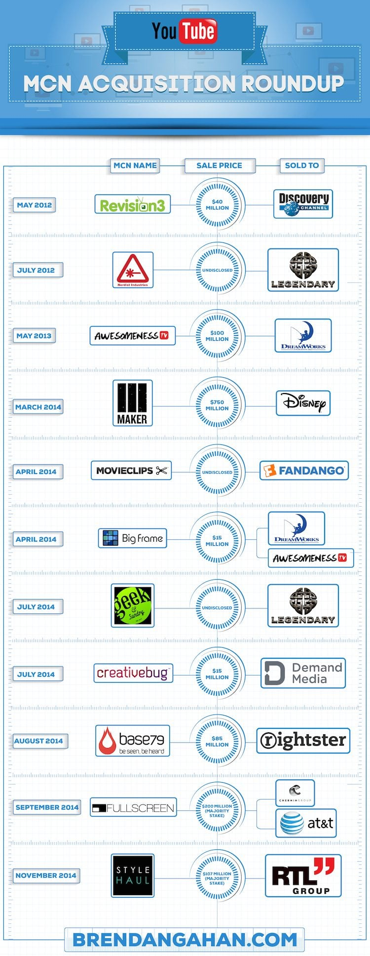 MCN Acquisition Roundup [Infographic]