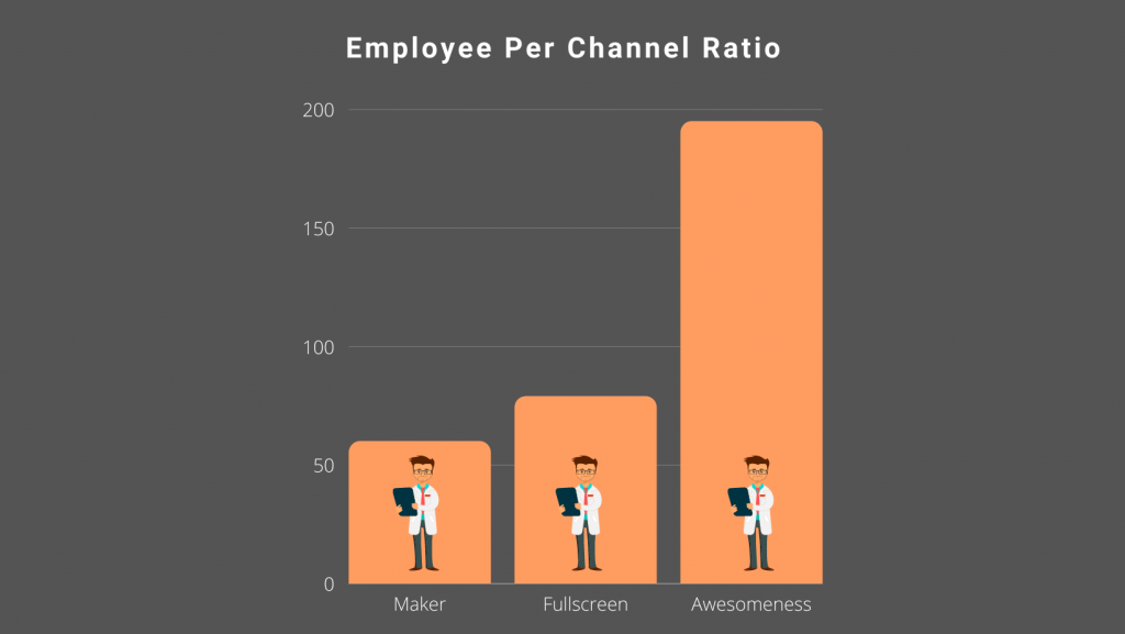 employee per channel ration in MCNs