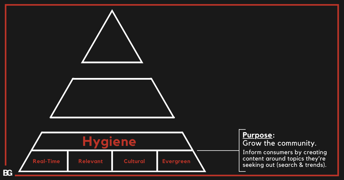Hygiene Content in Hero-Hub-Hygiene YouTube Content Strategy