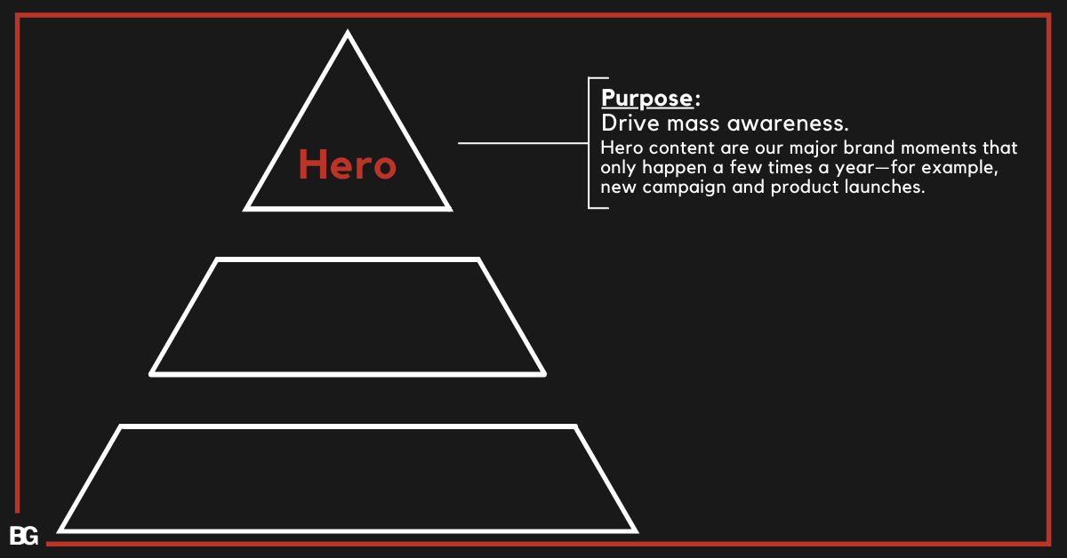 Hero Content in Hero-Hub-Hygiene YouTube Content Plan