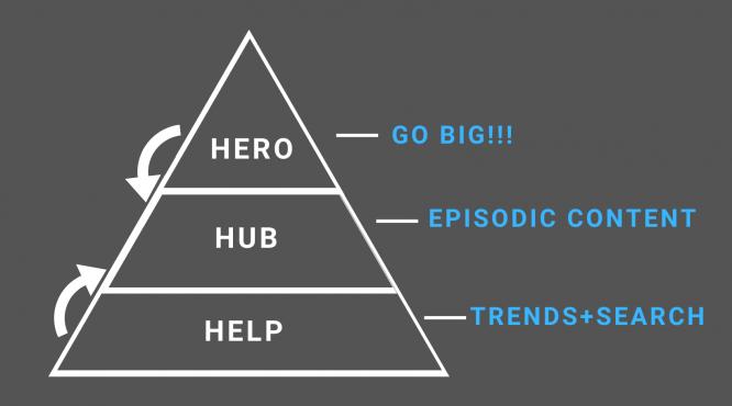 hero hub help strategy