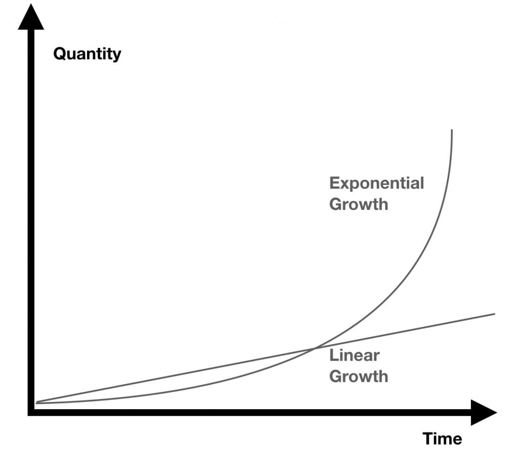 exponential vs linear growth