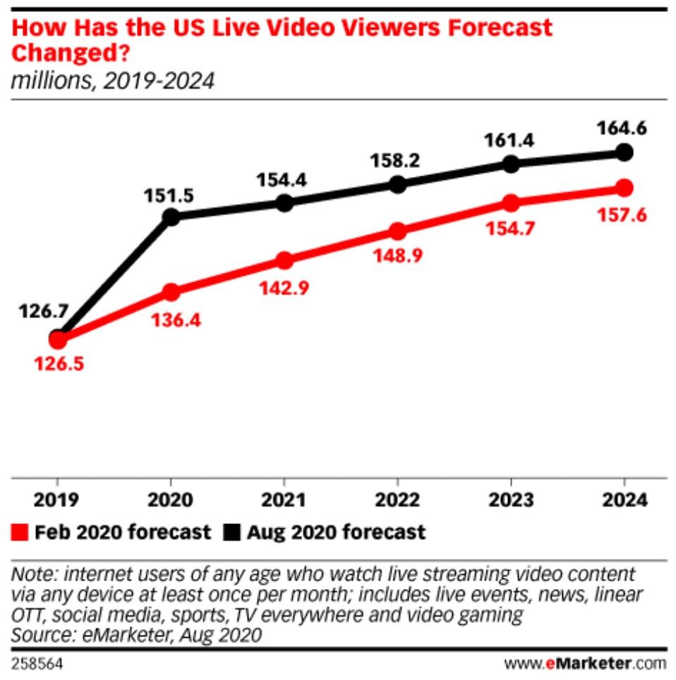 us live video forecast
