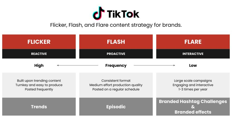 TikTok's Flicker, Flash, Flare Content Strategy For Brands