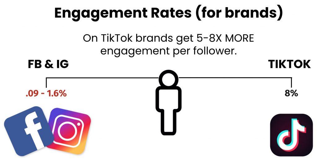 TikTok vs Facebook and other social media platforms engagement rates