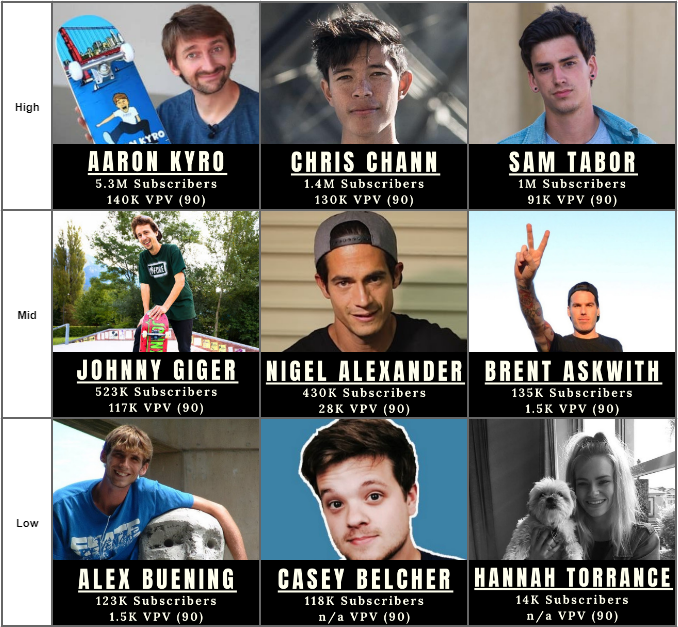 skateboarding influencers chart