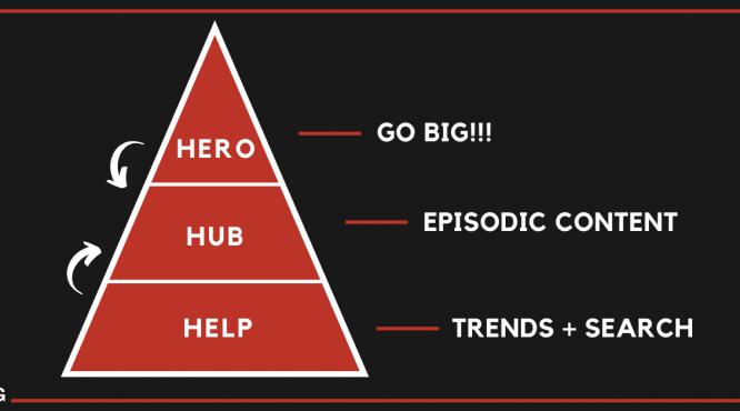 Hero Hub Help YouTube Content Strategy