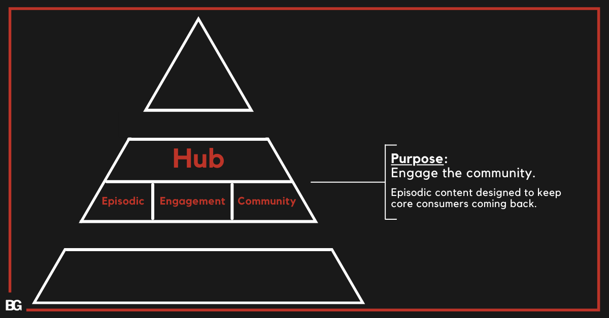 Hub content in Hero-Hub-Hygiene YouTube Content Plan