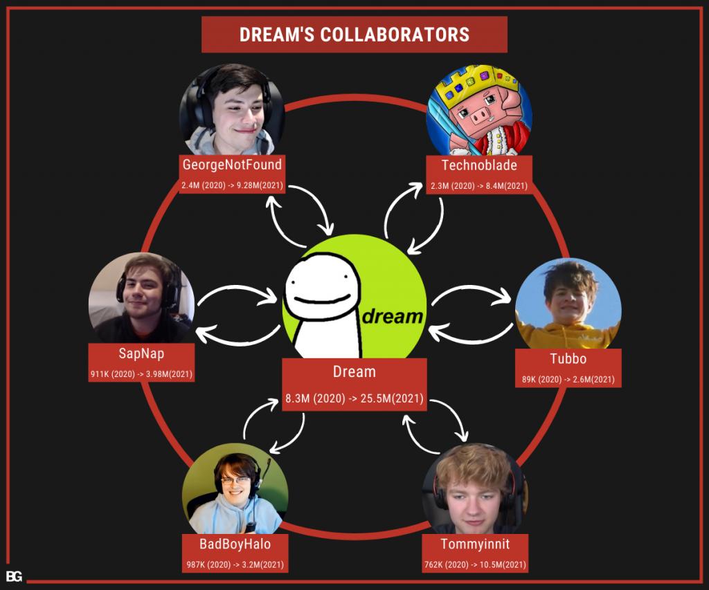 collaborators of Dream