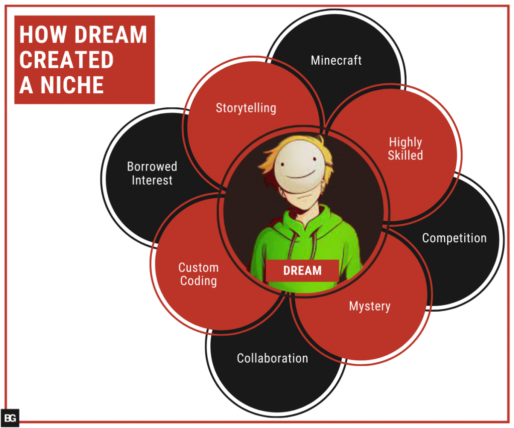 Factors that allow Dream to create a YouTube niche